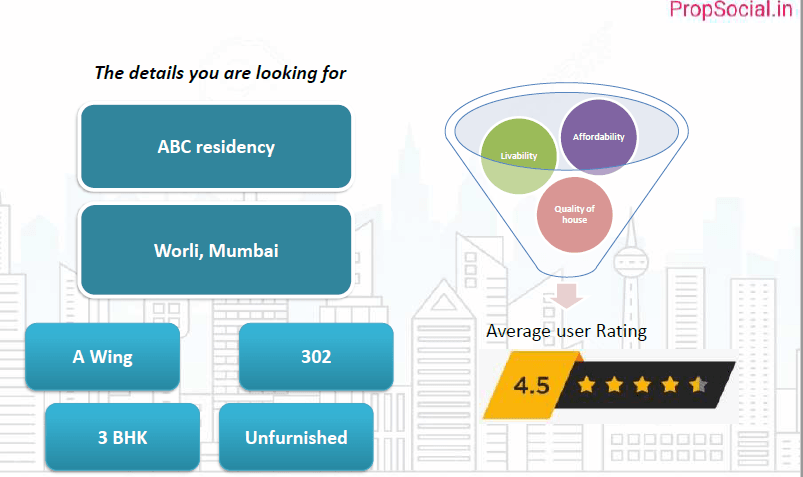 User input details as required like location, flat number, final rating